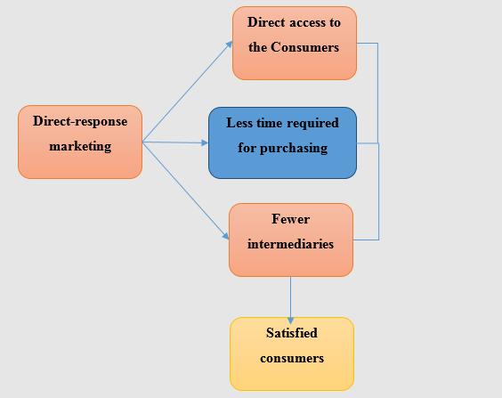 Buy strategic management assignment