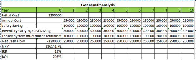 Cost Benefits Analysis