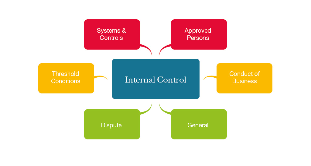 research papers on internal control Control system faced by management in businesses (institute of internal auditing research foundation, 2003) today, in businesses worldwide, the internal control.